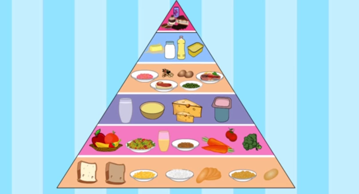 Food Pyramid for Children (La Pirámide Nutricional para niños ...