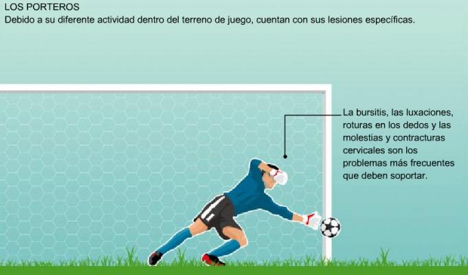 infografías deporte fútbol